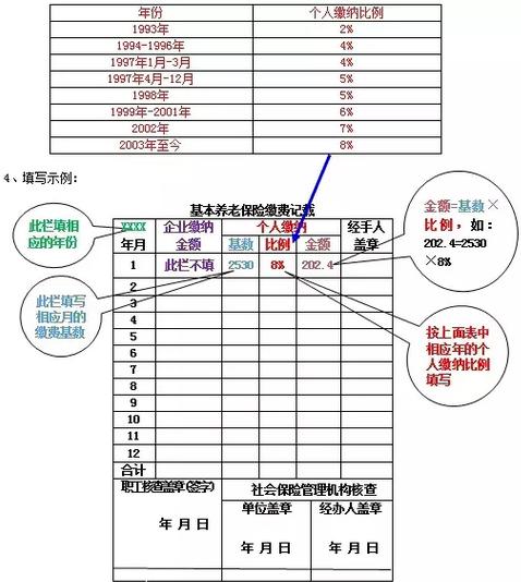 劳动保险纠纷_养老保险手册填写说明 - 中投在线