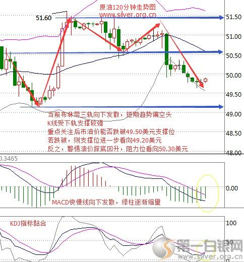 0月13日今日国际原油价格走势图 今日国际油价最新消息