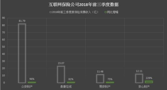 互联网保险公司2018年前三季度原保费收入数据