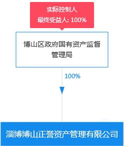 淄博博山正誉资产管理有限公司-股权穿透图谱-2021-04-07.png